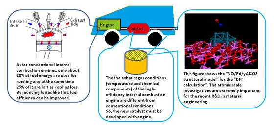 Research on cooling heat loss reduction technology for internal combustion engines
